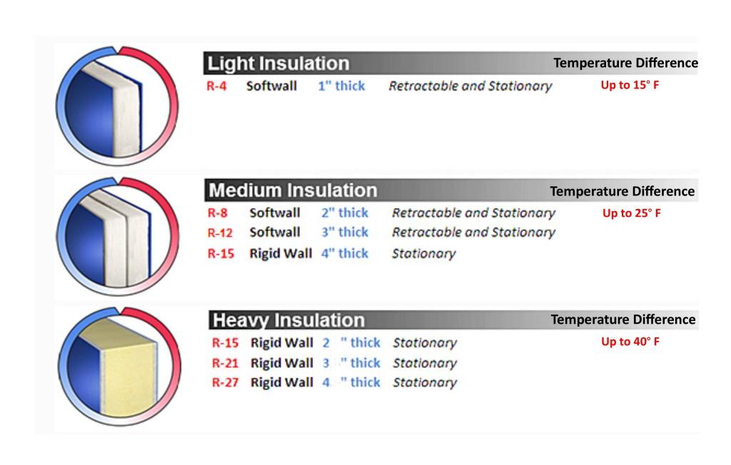 Insulation Panels Chart